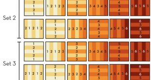 I love gradient quilts and with this diagram it wouldn't be too hard to do a...